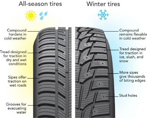 all season vs winter tread pattern